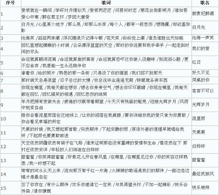 《梦幻西游》副本胡姬琵琶行介绍-胡姬琵琶行副本歌词图片