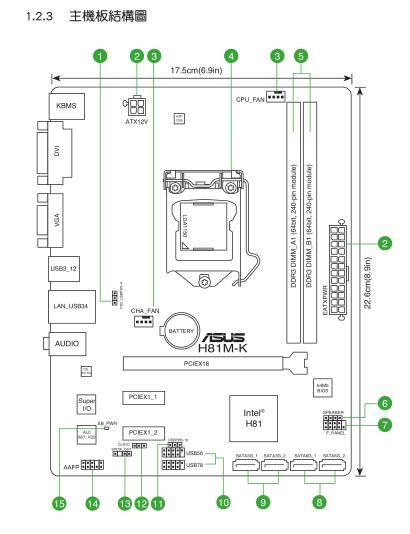 册——主板结构图