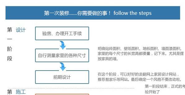 装修流程步骤详解图|装修流程图高清完整版jpg格式