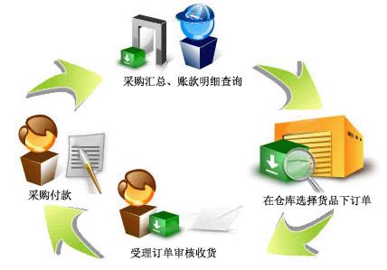 电子行业免费采购管理软件截图0