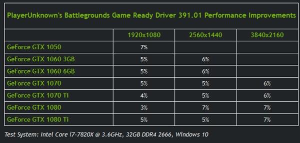 GeForce Game Ready 391.01正式版驱动win7 64位版截图1