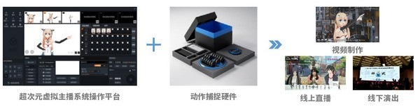 超次元虚拟主播服务平台操作系统