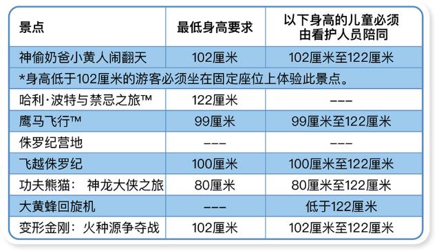 北京环球度假区项目介绍 北京环球度假区怎么玩最划算
